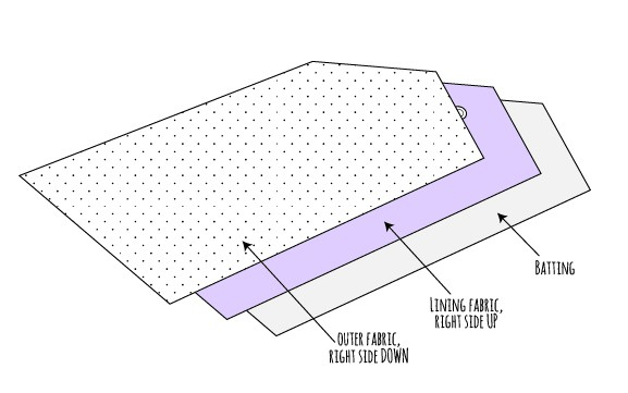Line drawing showing how to layer the fabric and lining